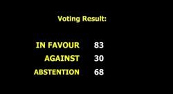 Tableau de vote montrant l'approbation par la Troisième Commission de l'Assemblée générale des Nations unies de la résolution exprimant sa préoccupation concernant les violations des droits de l'homme en Iran : 83 voix pour, 30 contre et 68 abstentions. Crédit photo : ONU